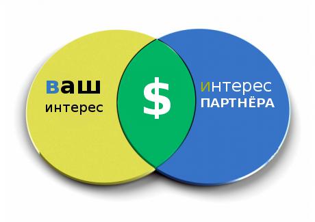 деньги находятся на стыке ваших интересов и интересов партнёров