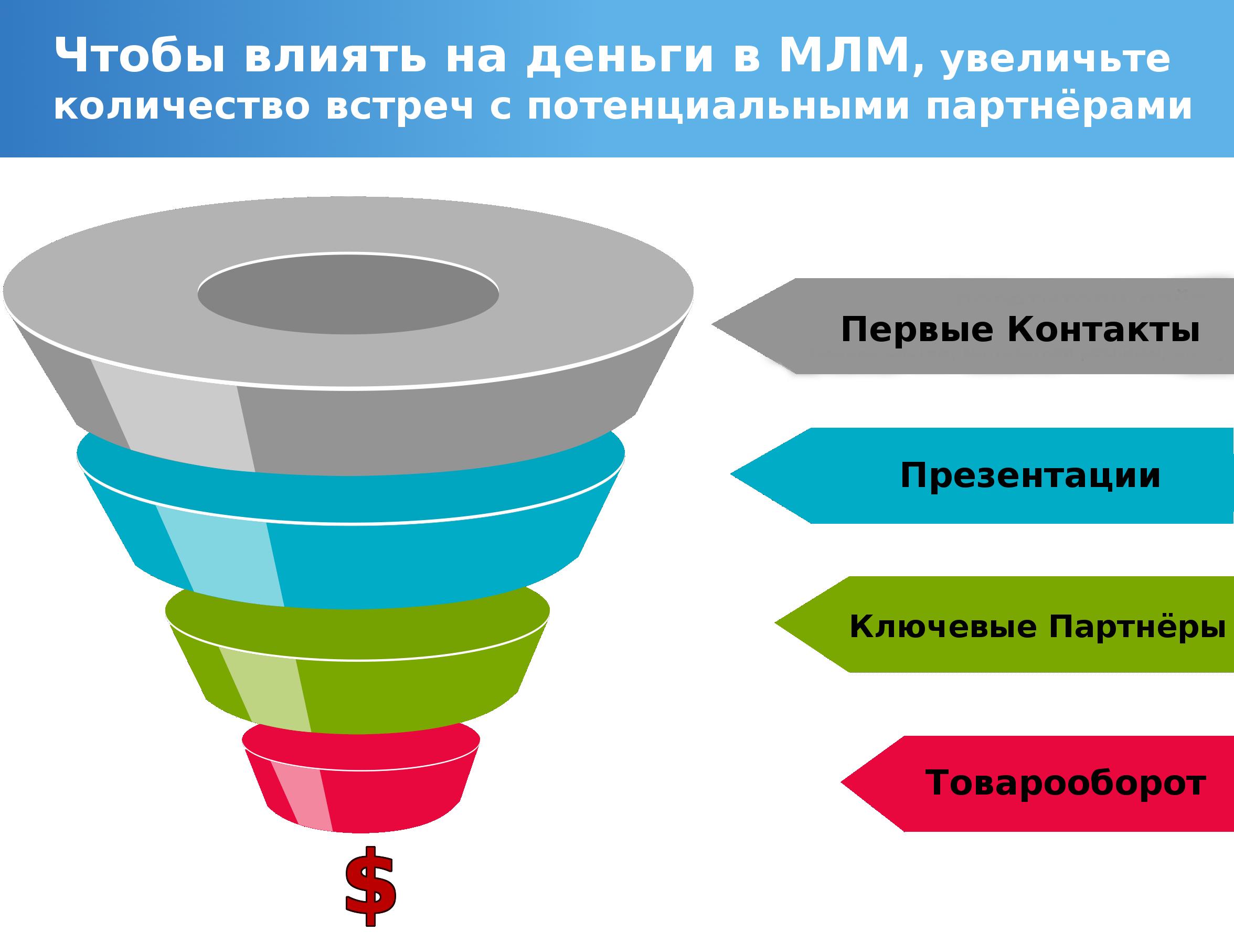 Денежная воронка в МЛМ. Как заработать деньги. Увеличьте количество личных встреч, благодаря чему станет больше ключевых партнёров